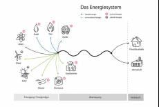 Lektion 1 – das deutsche Energiesystem